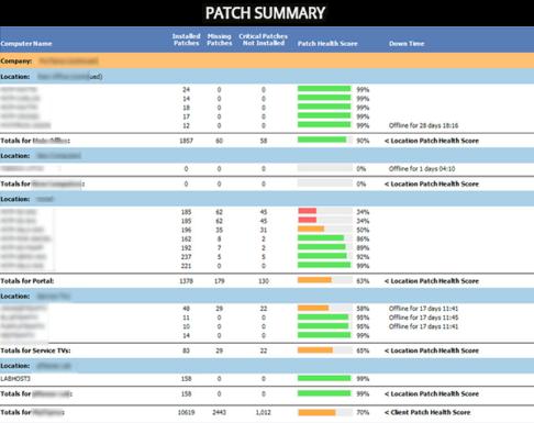 Patch Summary